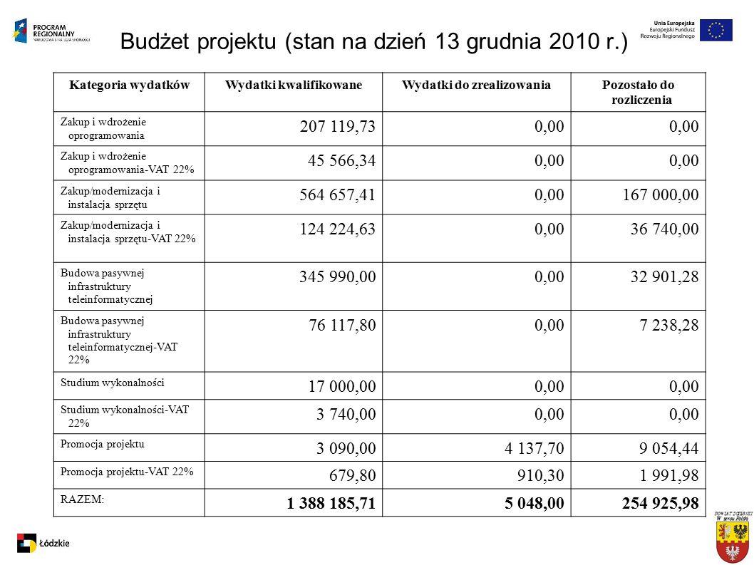 Budżet projektu (stan na dzień 13 grudnia 2010 r.) Kategoria wydatkówWydatki kwalifikowaneWydatki do zrealizowaniaPozostało do rozliczenia Zakup i wdrożenie oprogramowania 207 119,730,00 Zakup i wdrożenie oprogramowania-VAT 22% 45 566,340,00 Zakup/modernizacja i instalacja sprzętu 564 657,410,00167 000,00 Zakup/modernizacja i instalacja sprzętu-VAT 22% 124 224,630,0036 740,00 Budowa pasywnej infrastruktury teleinformatycznej 345 990,000,0032 901,28 Budowa pasywnej infrastruktury teleinformatycznej-VAT 22% 76 117,800,007 238,28 Studium wykonalności 17 000,000,00 Studium wykonalności-VAT 22% 3 740,000,00 Promocja projektu 3 090,004 137,709 054,44 Promocja projektu-VAT 22% 679,80910,301 991,98 RAZEM: 1 388 185,715 048,00254 925,98