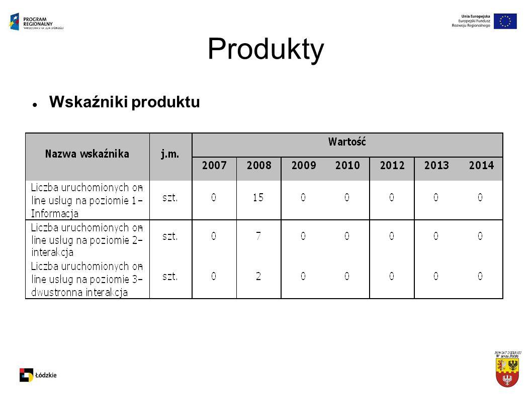 Produkty Wskaźniki produktu
