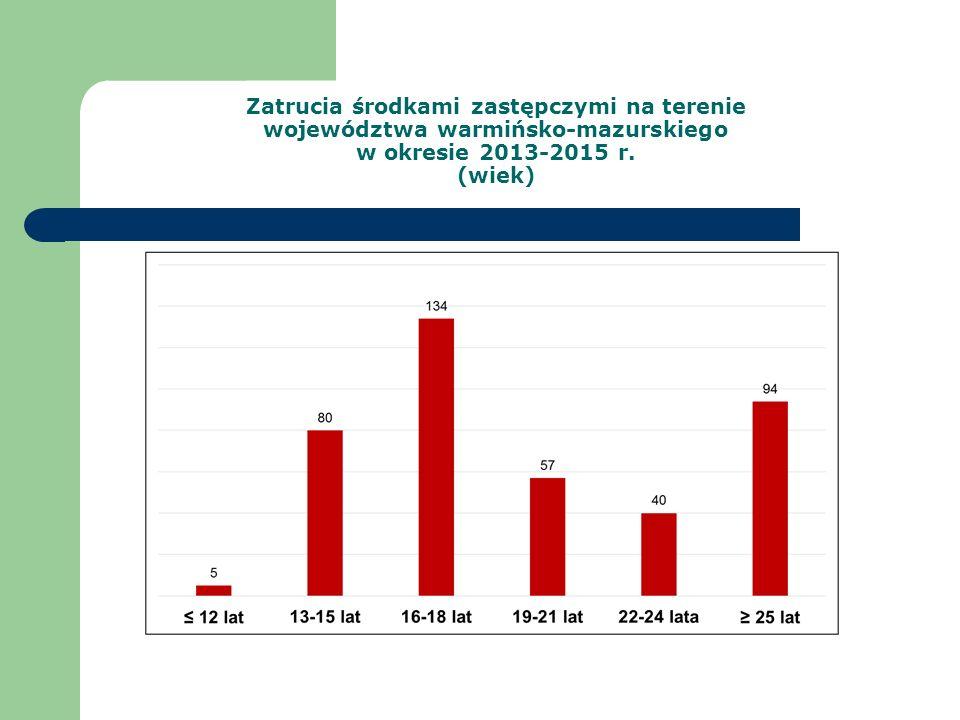 Zatrucia środkami zastępczymi na terenie województwa warmińsko-mazurskiego w okresie 2013-2015 r. (wiek)