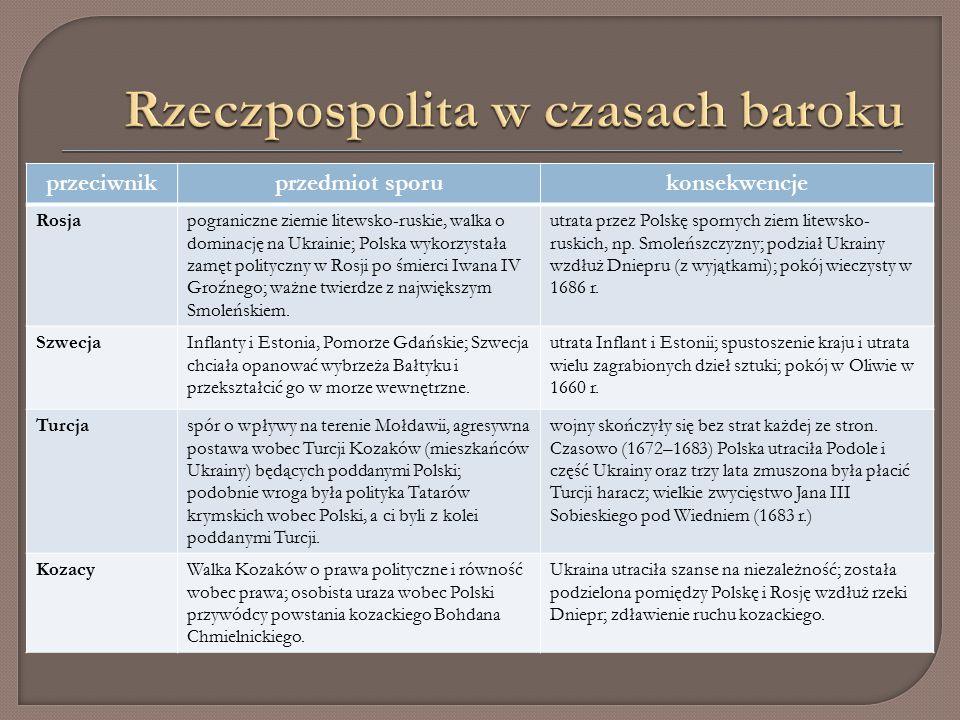 przeciwnikprzedmiot sporukonsekwencje Rosjapograniczne ziemie litewsko-ruskie, walka o dominację na Ukrainie; Polska wykorzystała zamęt polityczny w Rosji po śmierci Iwana IV Groźnego; ważne twierdze z największym Smoleńskiem.