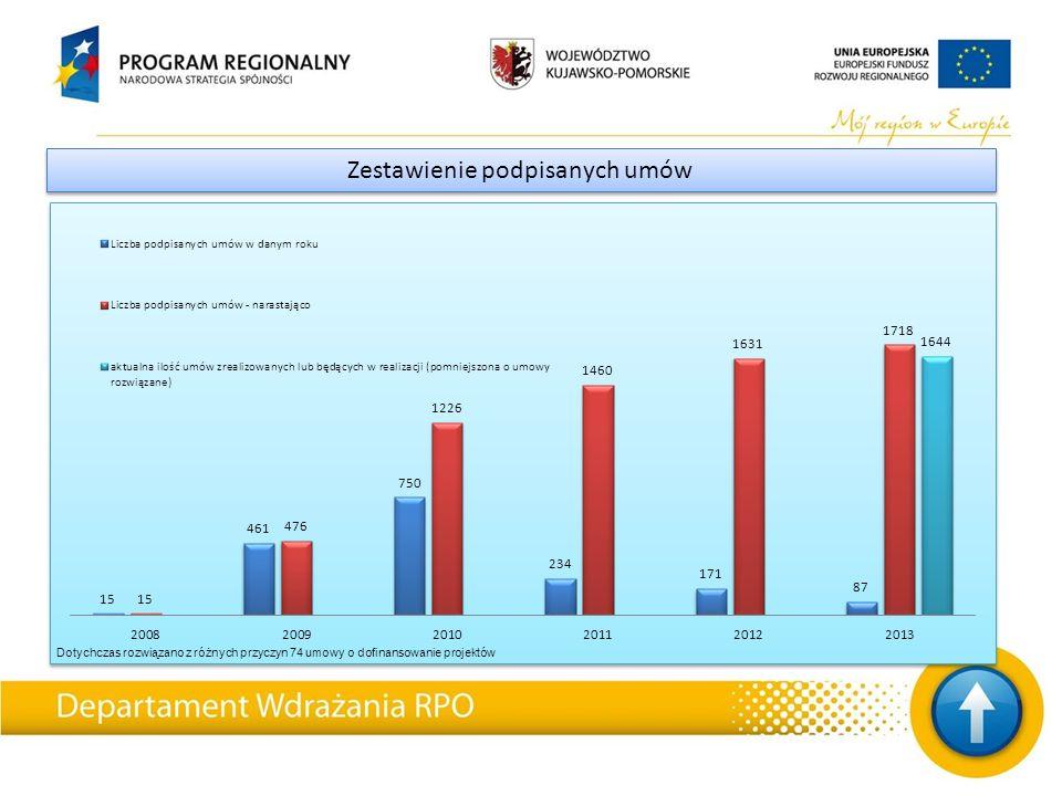 Zestawienie podpisanych umów Dotychczas rozwiązano z różnych przyczyn 74 umowy o dofinansowanie projektów