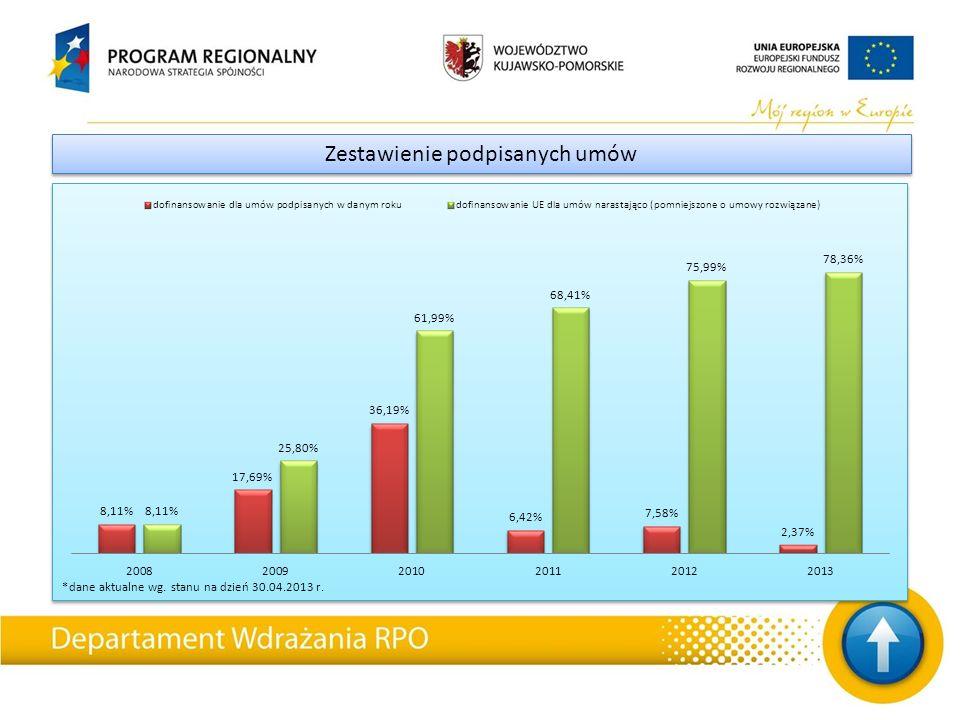 *dane aktualne wg. stanu na dzień 30.04.2013 r. Zestawienie podpisanych umów