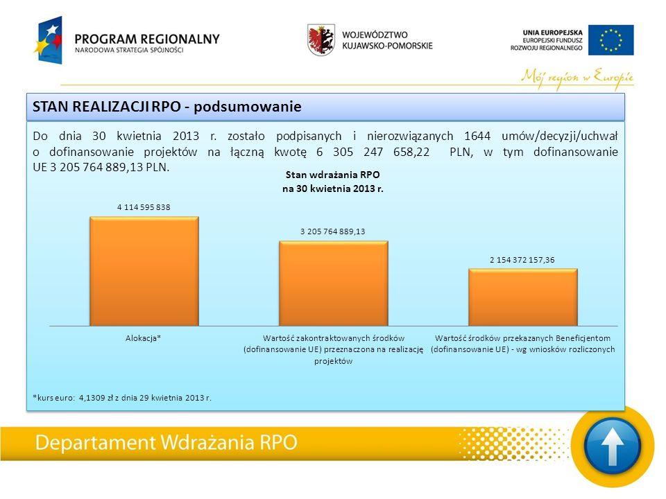 STAN REALIZACJI RPO - podsumowanie Do dnia 30 kwietnia 2013 r.