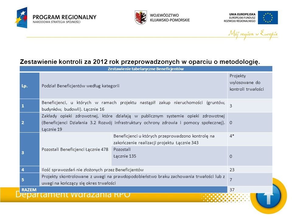 Zestawienie kontroli za 2012 rok przeprowadzonych w oparciu o metodologię.