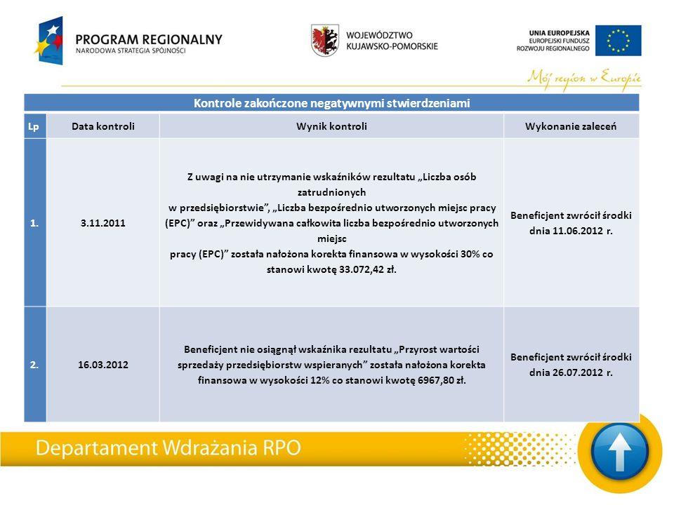 """Kontrole zakończone negatywnymi stwierdzeniami LpData kontroliWynik kontroliWykonanie zaleceń 1.3.11.2011 Z uwagi na nie utrzymanie wskaźników rezultatu """"Liczba osób zatrudnionych w przedsiębiorstwie , """"Liczba bezpośrednio utworzonych miejsc pracy (EPC) oraz """"Przewidywana całkowita liczba bezpośrednio utworzonych miejsc pracy (EPC) została nałożona korekta finansowa w wysokości 30% co stanowi kwotę 33.072,42 zł."""