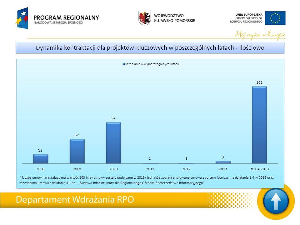 """* Liczba umów narastająco ma wartość 103 (trzy umowy zostały podpisane w 2013) jednakże została anulowana umowa z portem lotniczym z działania 1.4 w 2012 oraz rozwiązana umowa z działania 4.1 pn.: """"Budowa Infrastruktury dla Regionalnego Ośrodka Społeczeństwa Informacyjnego Dynamika kontraktacji dla projektów kluczowych w poszczególnych latach - ilościowo"""