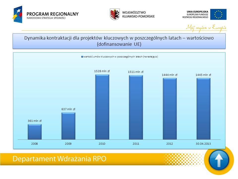 Dynamika kontraktacji dla projektów kluczowych w poszczególnych latach – wartościowo (dofinansowanie UE)