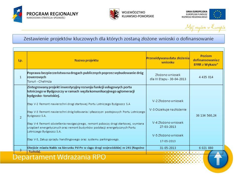 Zestawienie projektów kluczowych dla których zostaną złożone wnioski o dofinansowanie Lp.Nazwa projektu Przewidywana data złożenia wniosku Poziom dofinansowania z EFRR z Wykazu* 1 Poprawa bezpieczeństwa na drogach publicznych poprzez wybudowanie dróg rowerowych Toruń - Chełmża Złożono wniosek dla III Etapu - 30-04-2013 4 435 014 2 Zintegrowany projekt inwestycyjny rozwoju funkcji usługowych portu lotniczego w Bydgoszczy w ramach węzła komunikacyjnego aglomeracji bydgosko- toruńskiej.