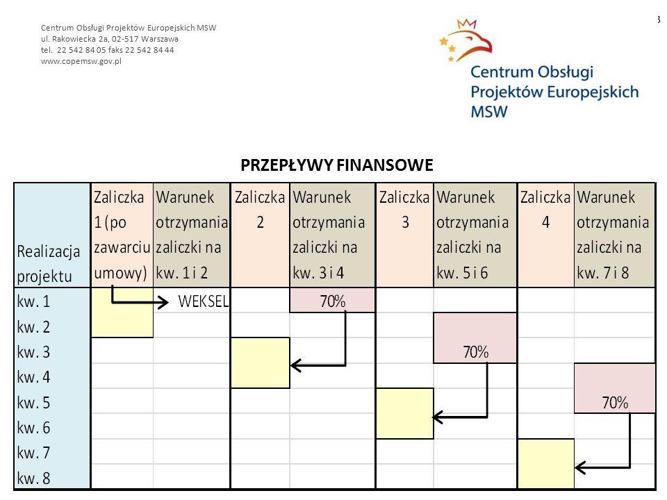 PRZEPŁYWY FINANSOWE 3 Centrum Obsługi Projektów Europejskich MSW ul.