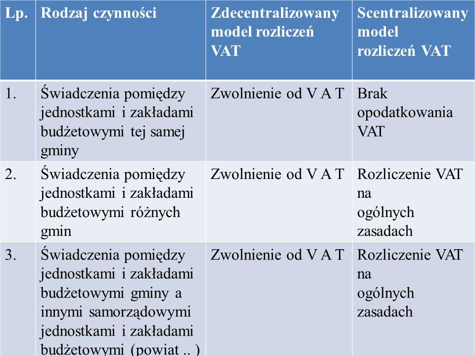 Lp.Rodzaj czynnościZdecentralizowany model rozliczeń VAT Scentralizowany model rozliczeń VAT 1.Świadczenia pomiędzy jednostkami i zakładami budżetowym