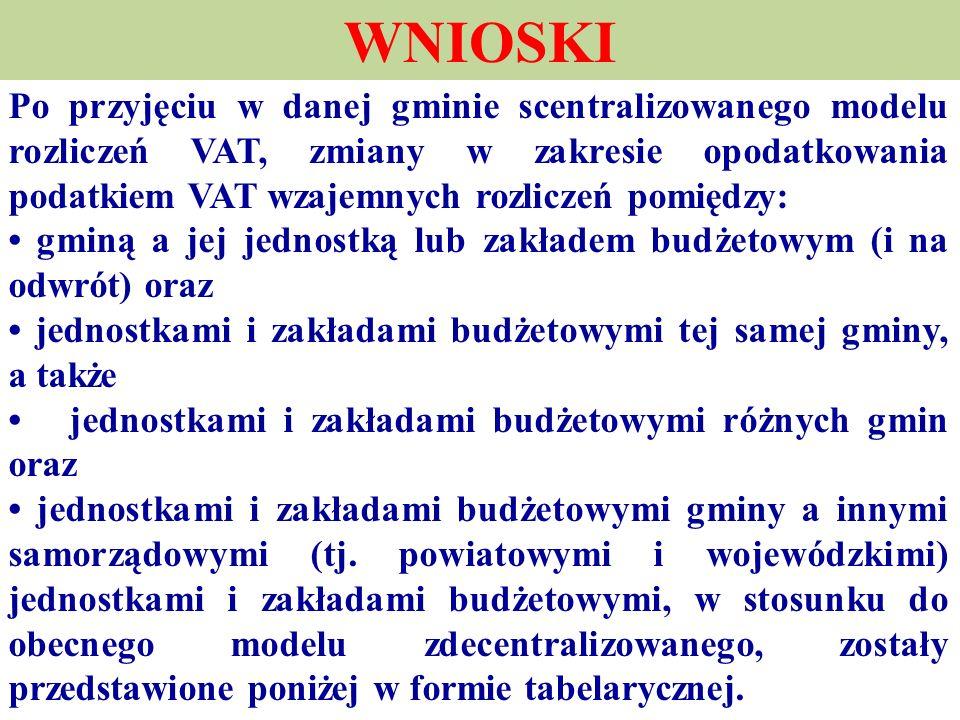 WNIOSKI Po przyjęciu w danej gminie scentralizowanego modelu rozliczeń VAT, zmiany w zakresie opodatkowania podatkiem VAT wzajemnych rozliczeń pomiędz