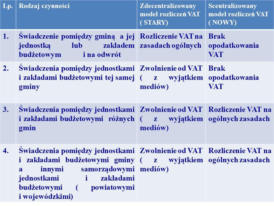 Lp.Rodzaj czynnościZdecentralizowany model rozliczeń VAT ( STARY) Scentralizowany model rozliczeń VAT ( NOWY) 1.Świadczenie pomiędzy gminą a jej jedno