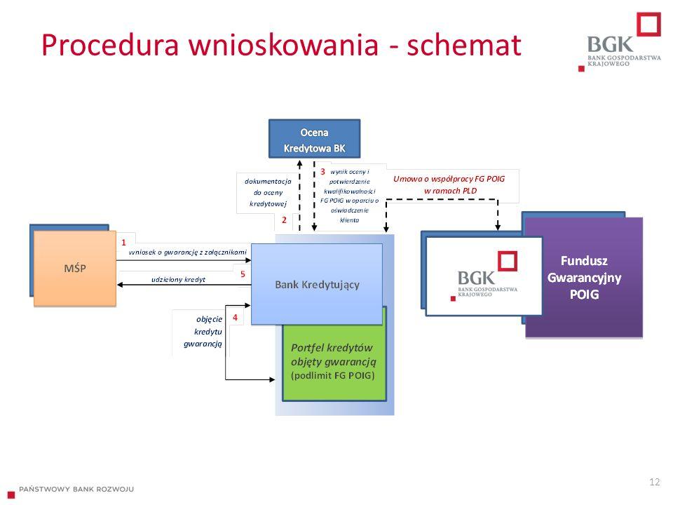 Procedura wnioskowania - schemat 12
