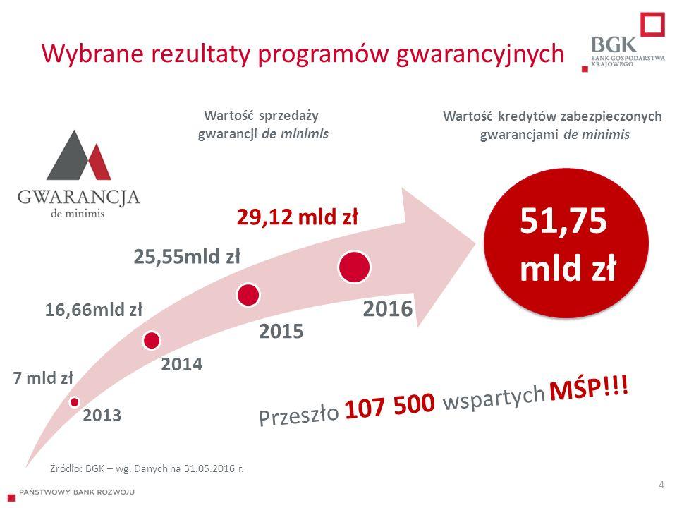 Wybrane rezultaty programów gwarancyjnych 4 2013 2014 2015 2016 Przeszło 107 500 wspartych MŚP!!.