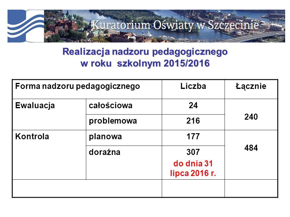 Realizacja nadzoru pedagogicznego w roku szkolnym 2015/2016 Forma nadzoru pedagogicznegoLiczbaŁącznie Ewaluacjacałościowa24 240 problemowa216 Kontrola
