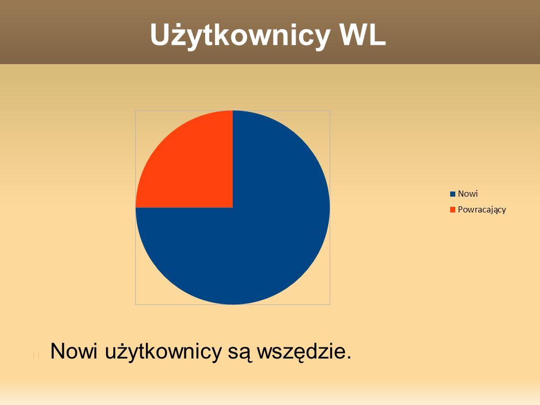 Użytkownicy WL Nowi użytkownicy są wszędzie.