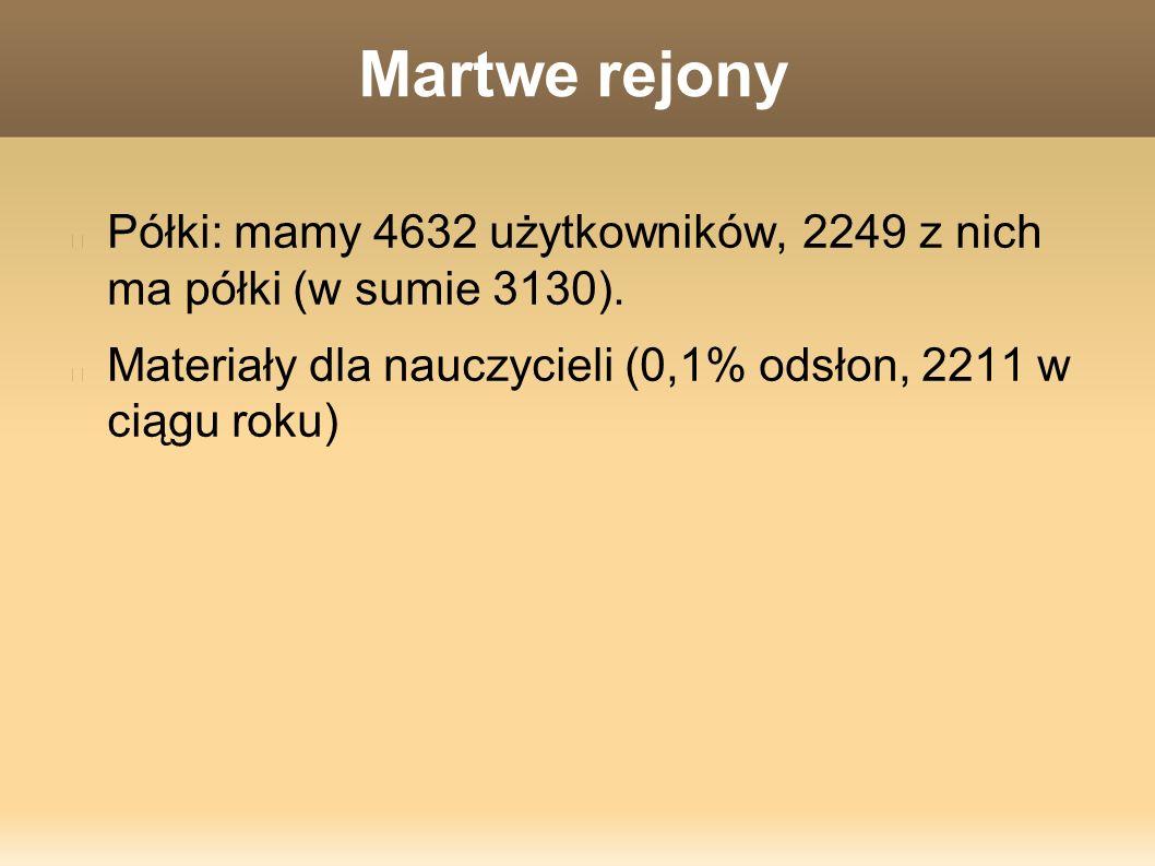 Martwe rejony Półki: mamy 4632 użytkowników, 2249 z nich ma półki (w sumie 3130).