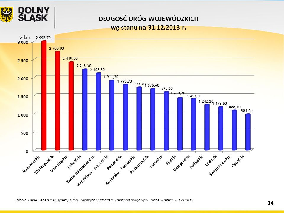 Źródło: Dane Generalnej Dyrekcji Dróg Krajowych i Autostrad. Transport drogowy w Polsce w latach 2012 i 2013 w km 14