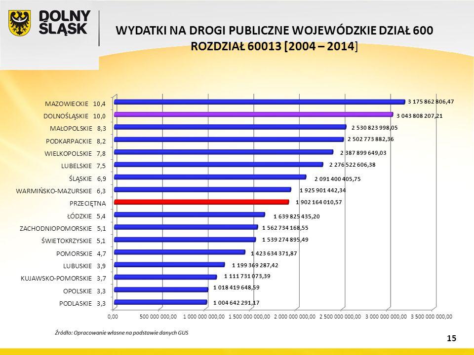 WYDATKI NA DROGI PUBLICZNE WOJEWÓDZKIE DZIAŁ 600 ROZDZIAŁ 60013 [2004 – 2014] 15