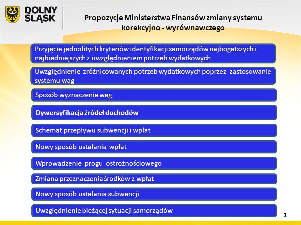 Propozycje Ministerstwa Finansów zmiany systemu korekcyjno - wyrównawczego Sposób wyznaczenia wag Uwzględnienie zróżnicowanych potrzeb wydatkowych pop