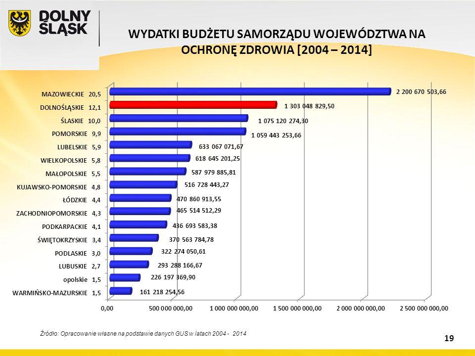 WYDATKI BUDŻETU SAMORZĄDU WOJEWÓDZTWA NA OCHRONĘ ZDROWIA [2004 – 2014] Źródło: Opracowanie własne na podstawie danych GUS w latach 2004 - 2014 19
