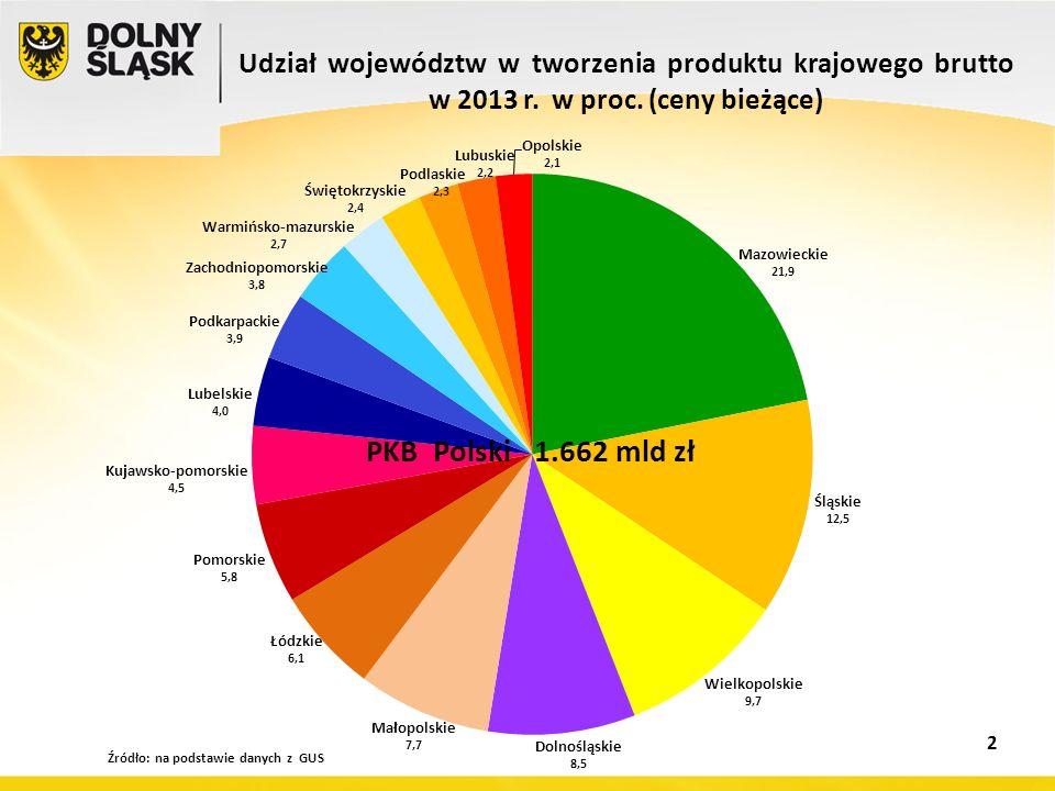 Źródło: opracowanie własne na podstawie danych Ministerstwa Infrastruktury i Rozwoju w EUR PROGRAMOWANIE PERSPEKTYWY FINANSOWEJ 2014 -2020 ALOKACJA NA 1 MIESZKAŃCA W WOJEWÓDZTWACH 3