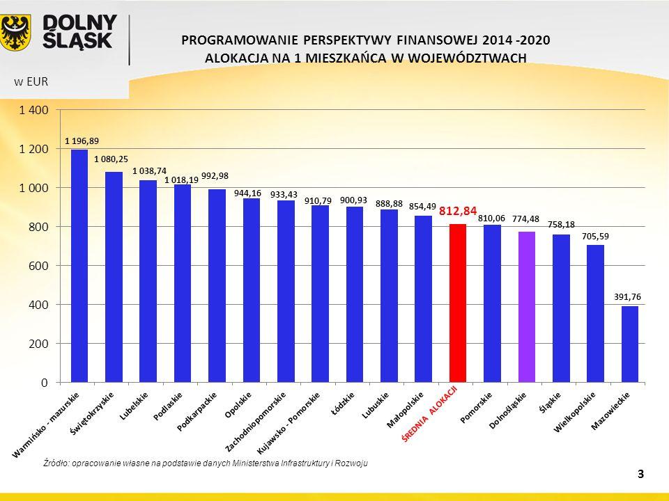 Źródło: opracowanie własne na podstawie danych Ministerstwa Infrastruktury i Rozwoju w EUR PROGRAMOWANIE PERSPEKTYWY FINANSOWEJ 2014 -2020 ALOKACJA NA