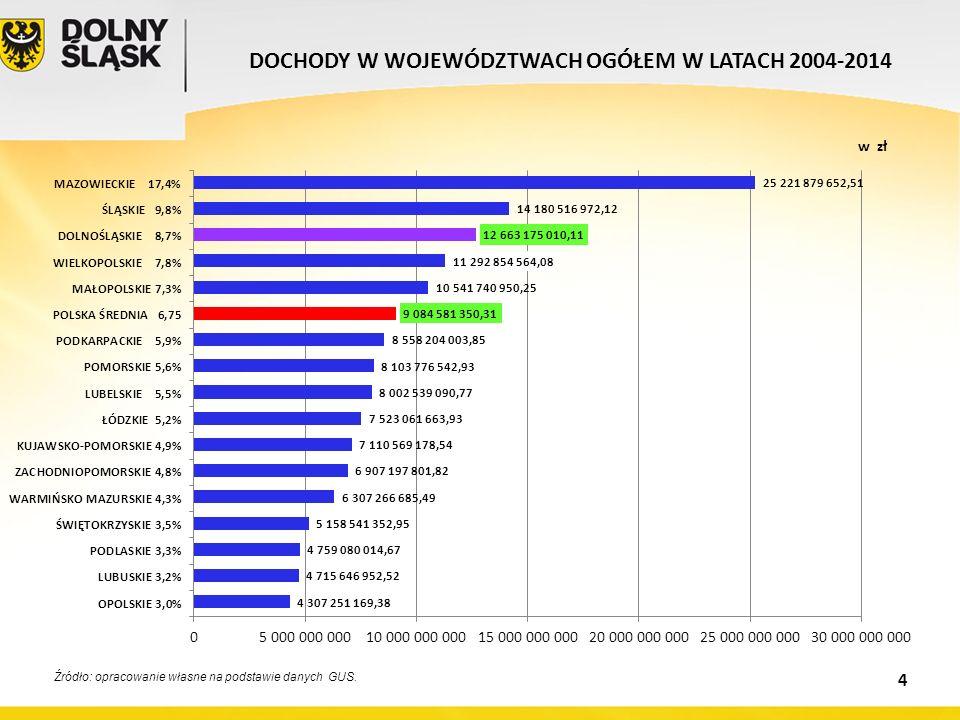 Źródło: opracowanie własne na podstawie danych GUS. DOCHODY W WOJEWÓDZTWACH OGÓŁEM W LATACH 2004-2014 w zł 4