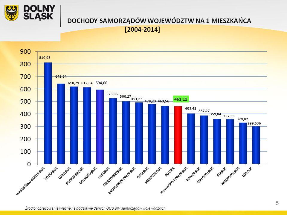 Źródło: opracowanie własne na podstawie danych Ministra Finansów.