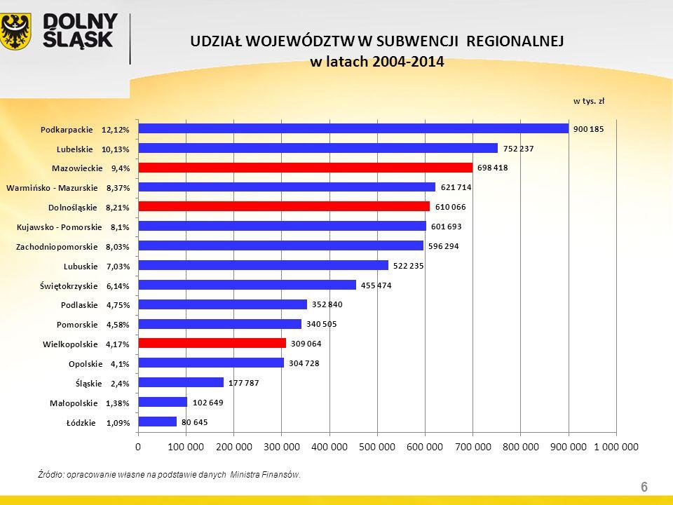 SUBWENCJA WYRÓWNAWCZA WOJEWÓDZTW W LATACH 2004 -2014 Źródło: Finanse Komunalne z 6/2015 Opracowanie własne na podstawie danych GUS i BIP samorządów wojewódzkich 7