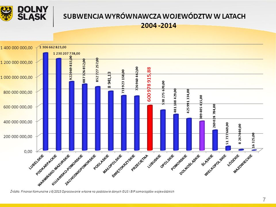 SUBWENCJA WYRÓWNAWCZA WOJEWÓDZTW W LATACH 2004 -2014 Źródło: Finanse Komunalne z 6/2015 Opracowanie własne na podstawie danych GUS i BIP samorządów wo
