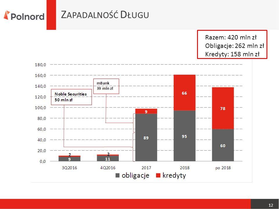 Z APADALNOŚĆ D ŁUGU 12, Razem: 420 mln zł Obligacje: 262 mln zł Kredyty: 158 mln zł
