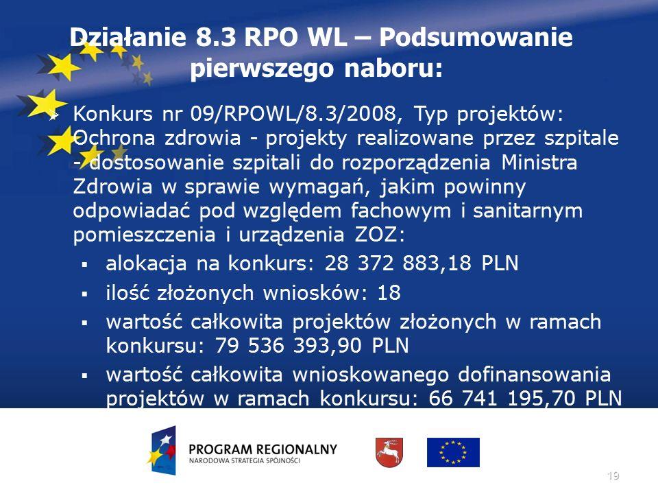 19 Działanie 8.3 RPO WL – Podsumowanie pierwszego naboru:  Konkurs nr 09/RPOWL/8.3/2008, Typ projektów: Ochrona zdrowia - projekty realizowane przez