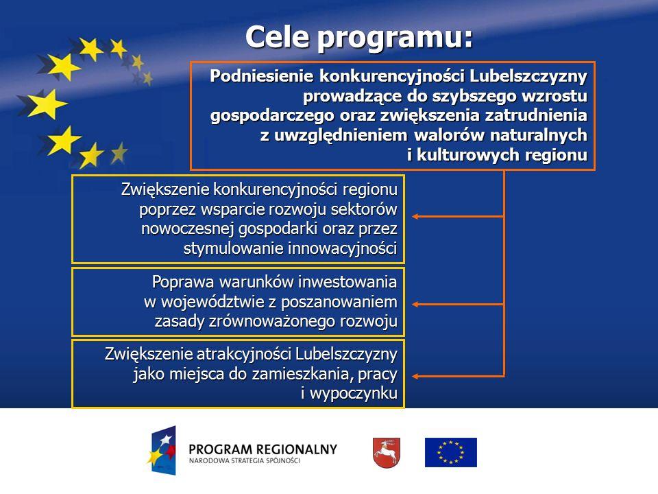 Urząd Marszałkowski Województwa Lubelskiego w Lublinie Departament Strategii i Rozwoju Regionalnego Osie priorytetowe RPO – alokacje I Przedsiębiorczości i innowacje – 21% II Infrastruktura ekonomiczna – 6,5% III Atrakcyjność obszarów miejskich i tereny inwestycyjne – 6% VI Środowisko i czysta energia – 13,5% VII Kultura, turystyka i współpraca międzyregionalna – 9,5% VIII Infrastruktura społeczna – 13,2% IX Pomoc techniczna – 2,8% IV Społeczeństwo informacyjne – 5% V Transport – 22,5%