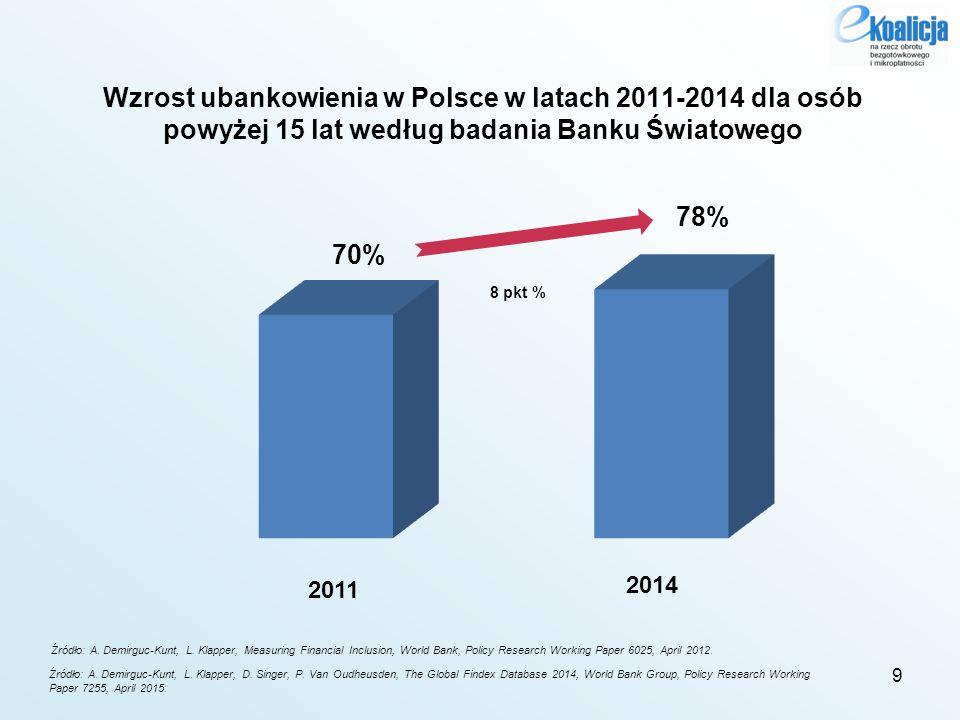 """Wzrost ubankowienia w Polsce w latach 2012-2015 dla osób powyżej 15 lat według badania dla DEW NBP Źródło: """"Raport z badania pt."""