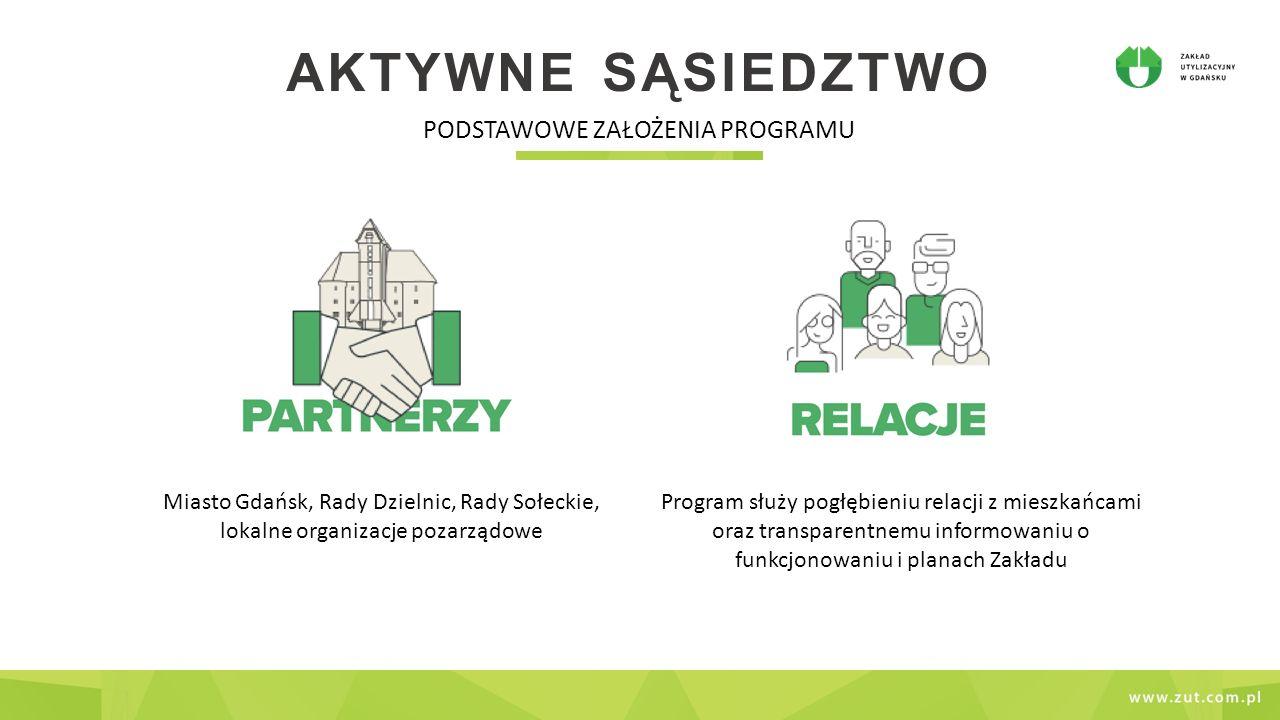 AKTYWNE SĄSIEDZTWO PODSTAWOWE ZAŁOŻENIA PROGRAMU Miasto Gdańsk, Rady Dzielnic, Rady Sołeckie, lokalne organizacje pozarządowe Program służy pogłębieniu relacji z mieszkańcami oraz transparentnemu informowaniu o funkcjonowaniu i planach Zakładu