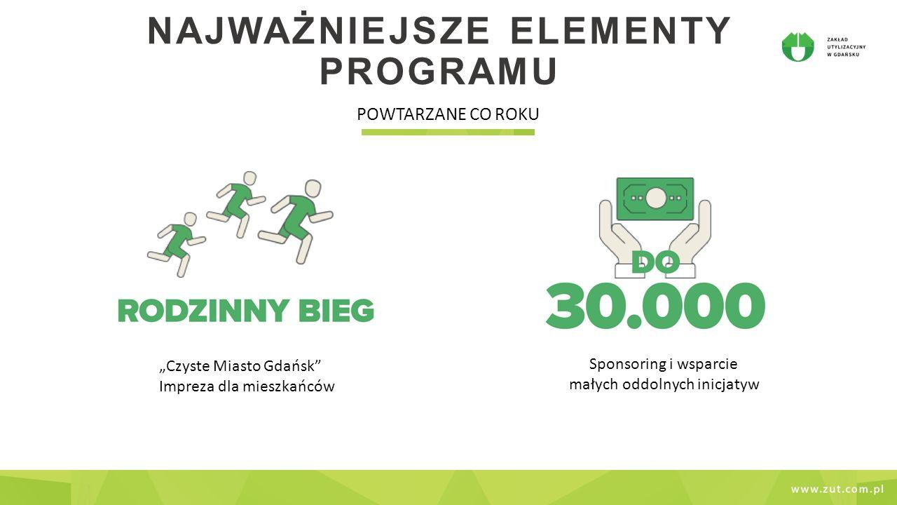 """NAJWAŻNIEJSZE ELEMENTY PROGRAMU POWTARZANE CO ROKU """"Czyste Miasto Gdańsk Impreza dla mieszkańców Sponsoring i wsparcie małych oddolnych inicjatyw"""