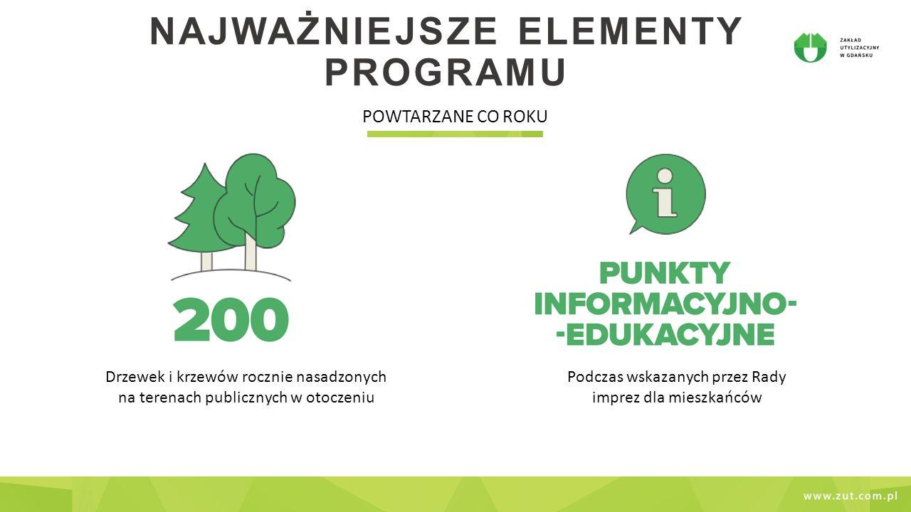 """NAJWAŻNIEJSZE ELEMENTY PROGRAMU JEDNORAZOWE Program grantowy dla 4 szkół podstawowychWspólna akcja z mieszkańcami """"Wielkie Sprzątanie Gdańska – Południe"""