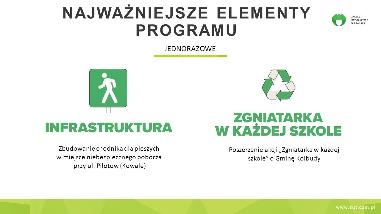 NAJWAŻNIEJSZE ELEMENTY PROGRAMU JEDNORAZOWE Grant dla organizacji pozarządowej, która zrealizuje projekt z zakresu edukacji ekologicznej dla uczniów z bliskiego otoczenia Zakładu Specjalny raport środowiskowy dla mieszkańców