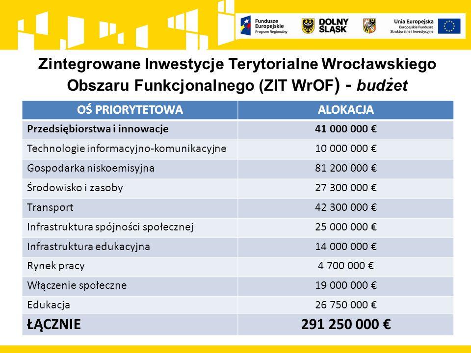Pełnienie funkcji Instytucji Pośredniczącej w imieniu Gminy Wrocław Współorganizacja konkursów (wspólnie z DIP, DWUP oraz z UMWD) Ocena wniosków konkursowych pod kątem zgodności ze Strategią ZIT WrOF (jeden z kilku etapów oceny wniosku) Ocena zgodności ze Strategią ZIT WrOF – 50% oceny całkowitej Rozpatrywanie protestów od oceny zgodności ze Strategią ZIT WrOF Zintegrowane Inwestycje Terytorialne Wrocławskiego Obszaru Funkcjonalnego (ZIT WrOF ) - zadania