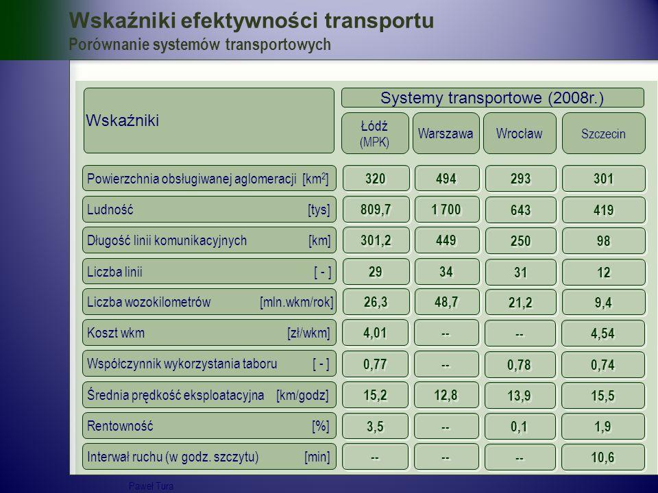 Wskaźniki efektywności transportu Porównanie systemów transportowych Długość linii komunikacyjnych [km] Liczba linii [ - ] Liczba wozokilometrów [mln.
