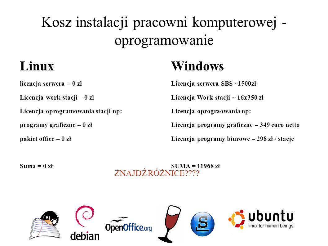 Kosz instalacji pracowni komputerowej - oprogramowanie Linux licencja serwera – 0 zł Licencja work-stacji – 0 zł Licencja oprogramowania stacji np: programy graficzne – 0 zł pakiet office – 0 zł Suma = 0 zł Windows Licencja serwera SBS ~1500zł Licencja Work-stacji ~ 16x350 zł Licencja oprograowania np: Licencja programy graficzne – 349 euro netto Licencja programy biurowe – 298 zł / stacje SUMA = 11968 zł ZNAJDŹ RÓŻNICE