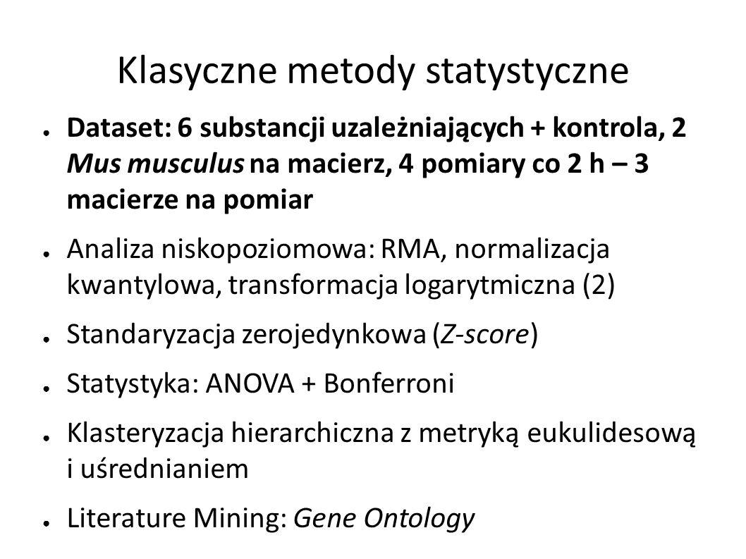 ● Dataset: 6 substancji uzależniających + kontrola, 2 Mus musculus na macierz, 4 pomiary co 2 h – 3 macierze na pomiar ● Analiza niskopoziomowa: RMA, normalizacja kwantylowa, transformacja logarytmiczna (2) ● Standaryzacja zerojedynkowa (Z-score) ● Statystyka: ANOVA + Bonferroni ● Klasteryzacja hierarchiczna z metryką eukulidesową i uśrednianiem ● Literature Mining: Gene Ontology