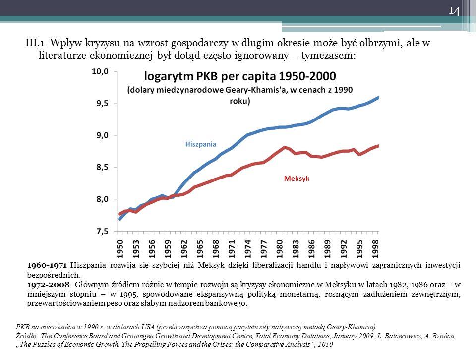 III.1 Wpływ kryzysu na wzrost gospodarczy w długim okresie może być olbrzymi, ale w literaturze ekonomicznej był dotąd często ignorowany – tymczasem: 1960-1971 Hiszpania rozwija się szybciej niż Meksyk dzięki liberalizacji handlu i napływowi zagranicznych inwestycji bezpośrednich.