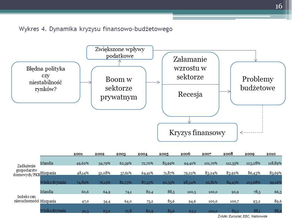 Wykres 4. Dynamika kryzysu finansowo-budżetowego Błędna polityka czy niestabilność rynków.