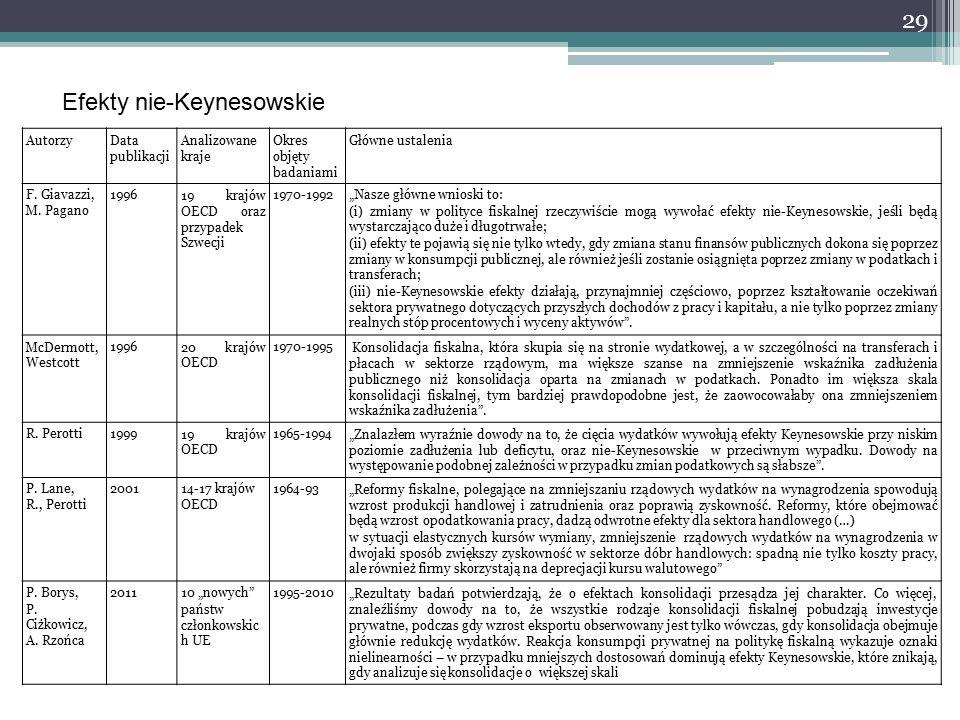 29 Efekty nie-Keynesowskie AutorzyData publikacji Analizowane kraje Okres objęty badaniami Główne ustalenia F.