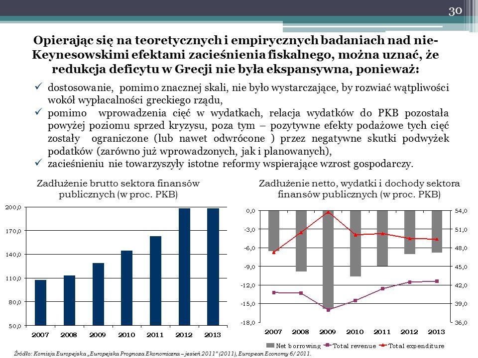 Opierając się na teoretycznych i empirycznych badaniach nad nie- Keynesowskimi efektami zacieśnienia fiskalnego, można uznać, że redukcja deficytu w Grecji nie była ekspansywna, ponieważ: dostosowanie, pomimo znacznej skali, nie było wystarczające, by rozwiać wątpliwości wokół wypłacalności greckiego rządu, pomimo wprowadzenia cięć w wydatkach, relacja wydatków do PKB pozostała powyżej poziomu sprzed kryzysu, poza tym – pozytywne efekty podażowe tych cięć zostały ograniczone (lub nawet odwrócone ) przez negatywne skutki podwyżek podatków (zarówno już wprowadzonych, jak i planowanych), zacieśnieniu nie towarzyszyły istotne reformy wspierające wzrost gospodarczy.