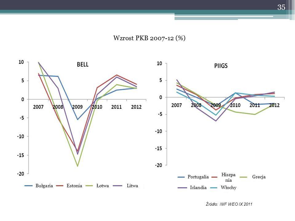 Wzrost PKB 2007-12 (%) Źródło: IMF WEO IX 2011 35 BułgariaEstoniaŁotwaLitwa Portugalia Hiszpa nia Grecja IrlandiaWłochy