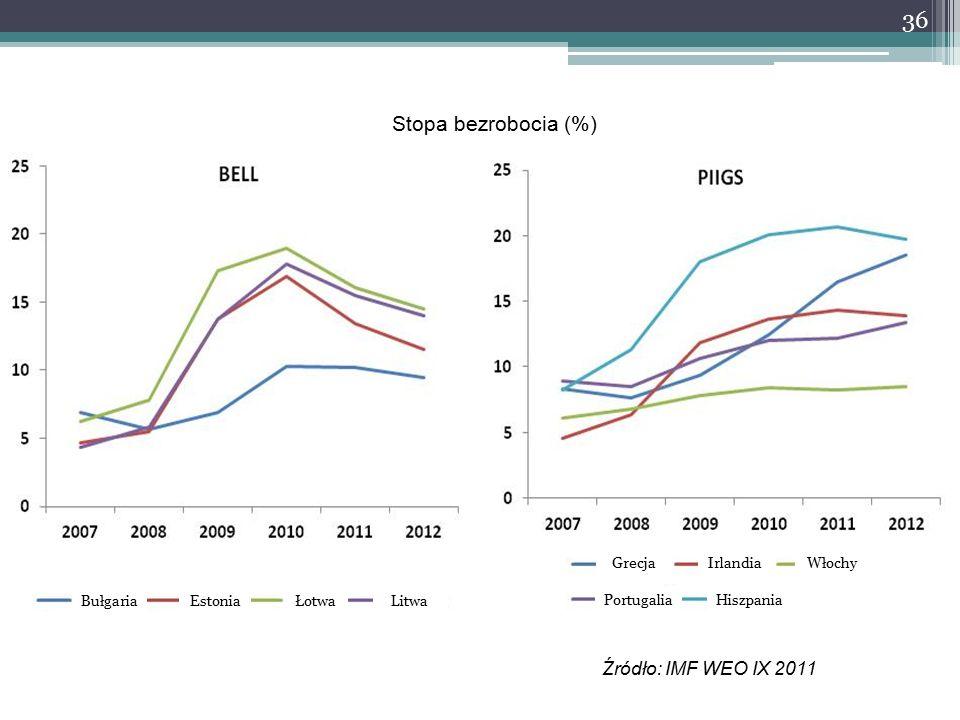 Stopa bezrobocia (%) Źródło: IMF WEO IX 2011 36 BułgariaEstoniaŁotwaLitwa PortugaliaHiszpania GrecjaIrlandiaWłochy