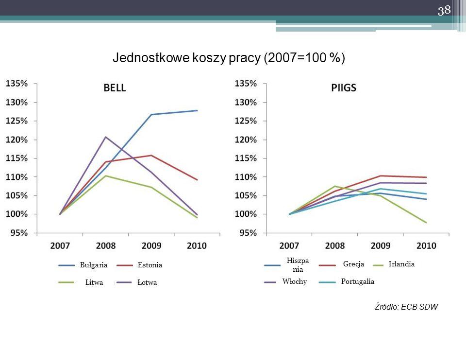 38 Jednostkowe koszy pracy (2007=100 %) Źródło: ECB SDW BułgariaEstonia Litwa Portugalia Hiszpa nia GrecjaIrlandia Włochy Łotwa